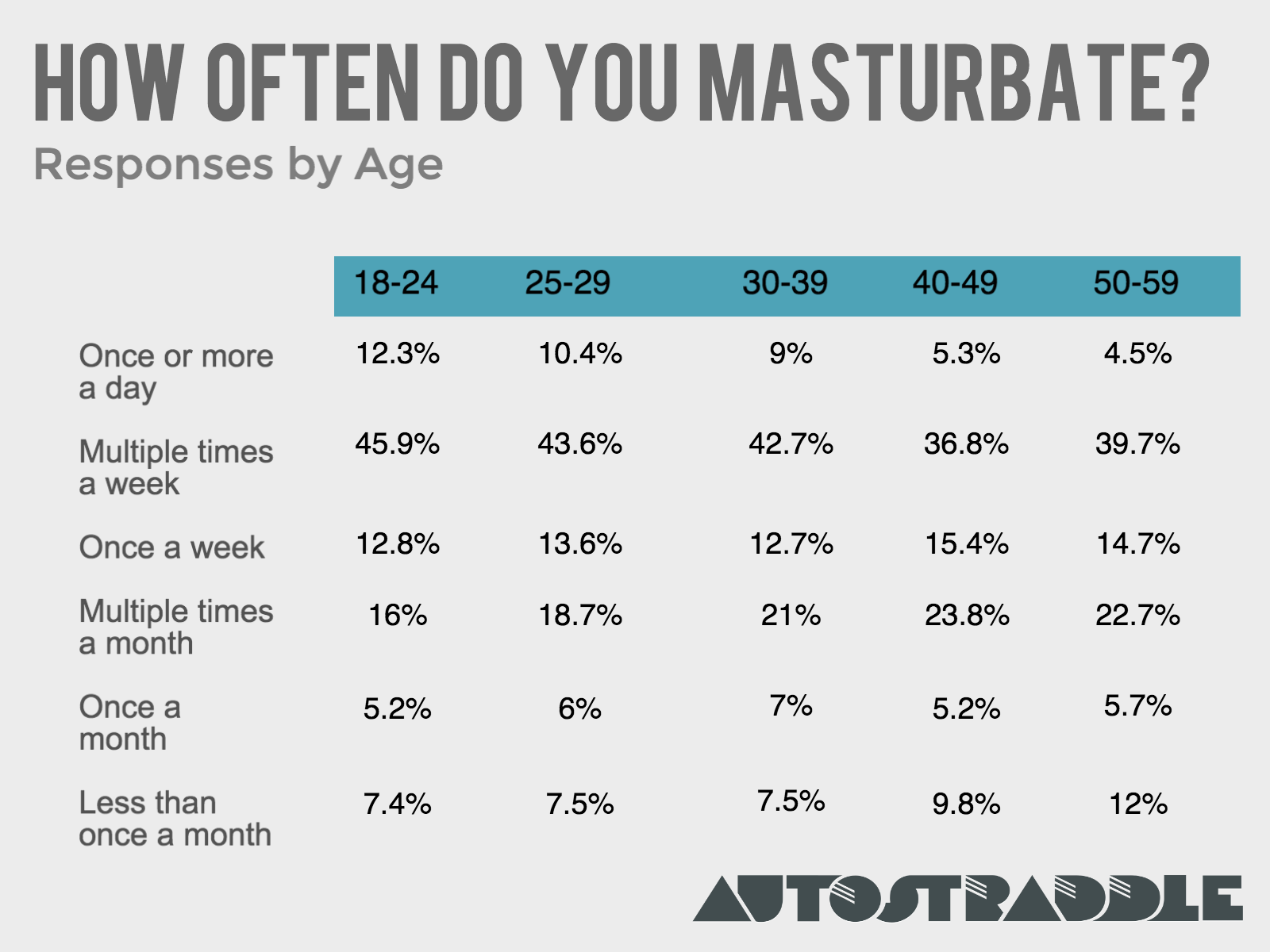best of Of women time masturbate Average number