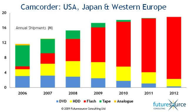 Think, that Japanese dvd market penetration really