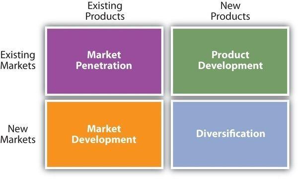 best of Penetration means Market