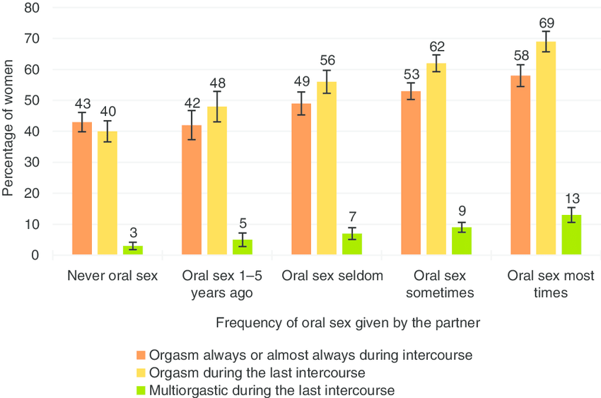 Oral sex statistics married couples