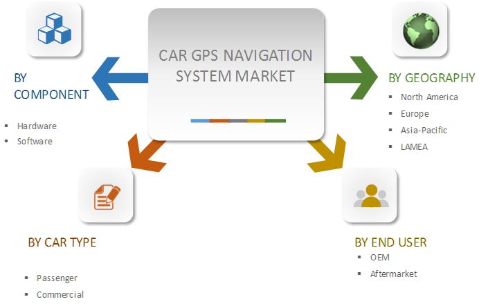 Trigger reccomend Gps market penetration