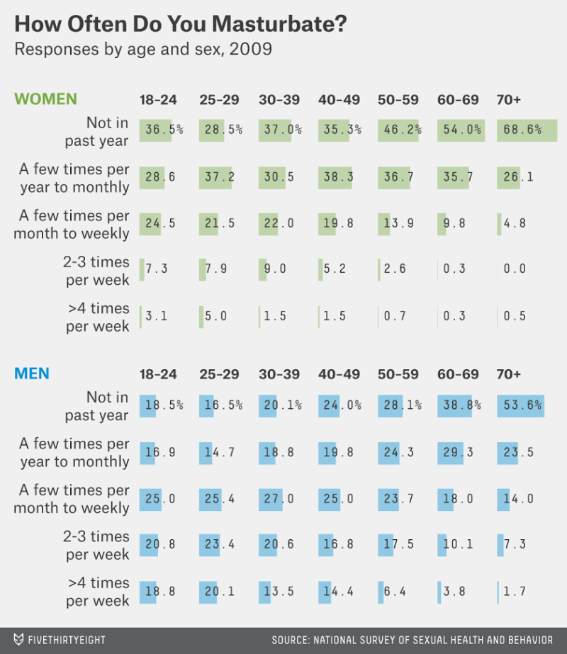 Average number of time women masturbate