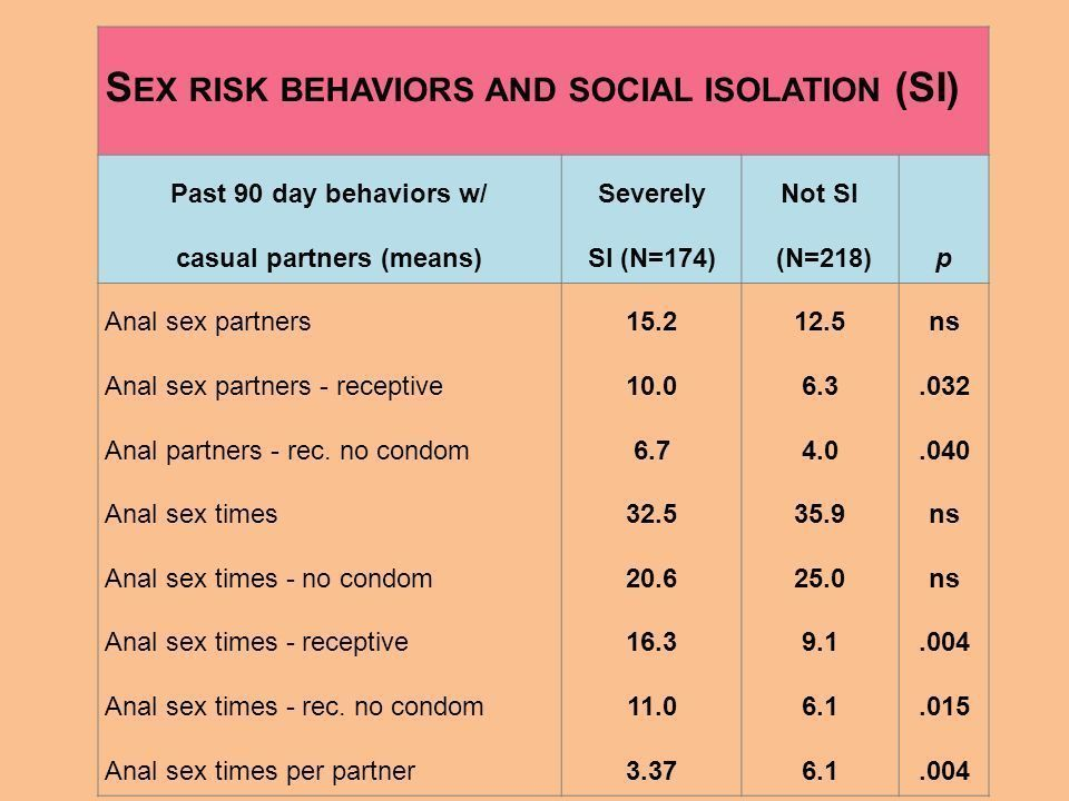 What are the risks of having anal sex