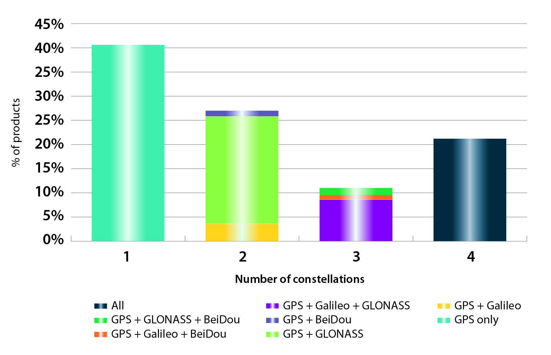 Gps market penetration
